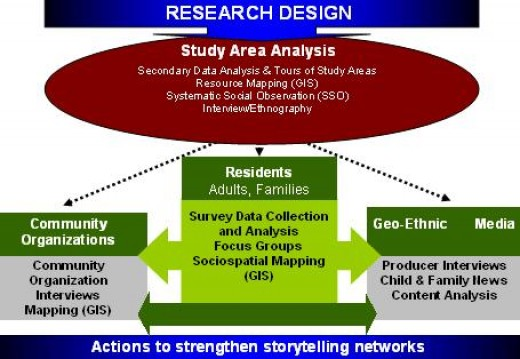 research design in research methodology Home » design » types of designs what are the different major types of research designs.