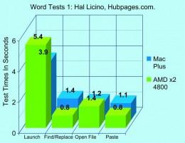 Prestandajämförelse i MS Word mellan MacPlus från 1986 och AMD Dual Core från 2007