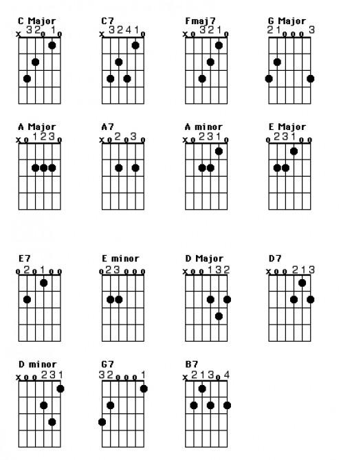 Сплин подборы аккордов для гитары