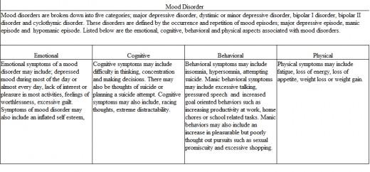 Buy abnormal psychology essay