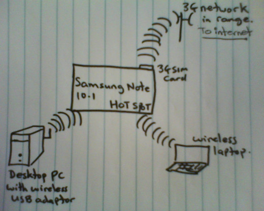 Samsung Note Hotspot diagram