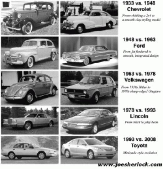 Automobile Evolution