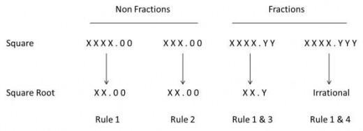 tricks to derive squares easily