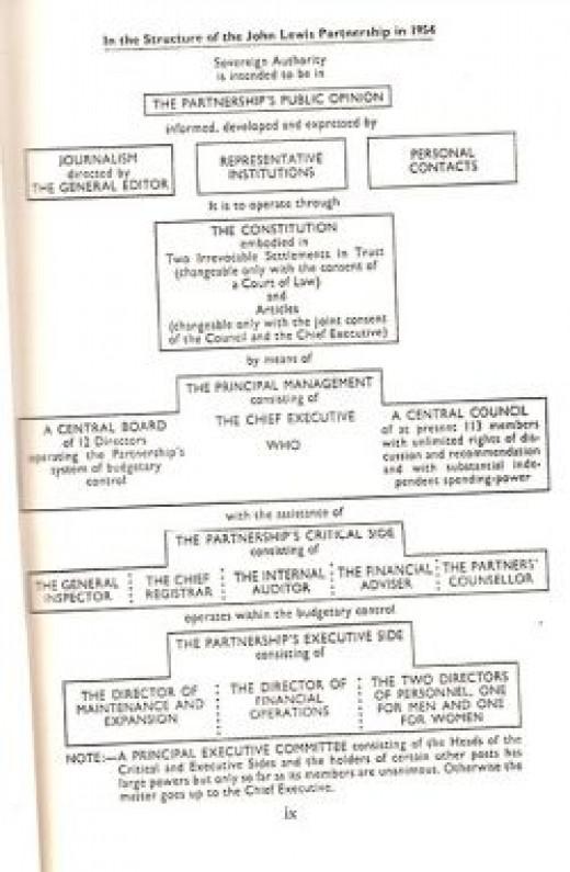 John Lewis Structure 1954
