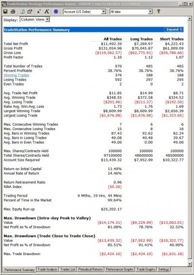 Same Strategy Performance Report AFTER Proper Back Testing