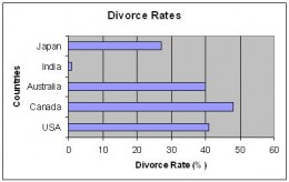 Divorce Rates in different countries (Source: divorcerate.org)
