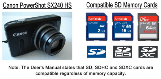 SD Cards Compatible with Canon PowerShot SX240