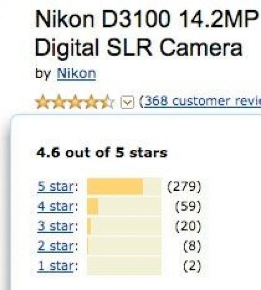 Nikon D3100 Rating is 4.6 Stars