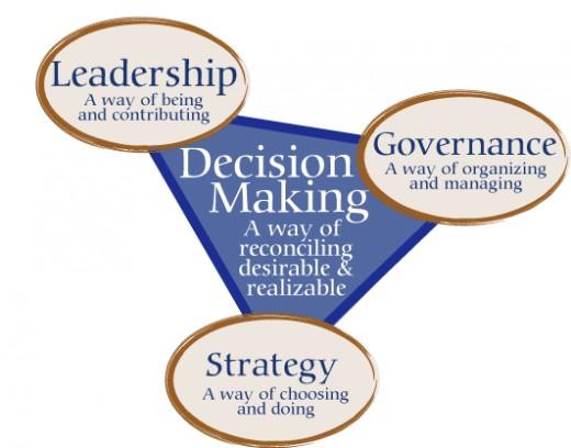 wayne mahle: supply decision making