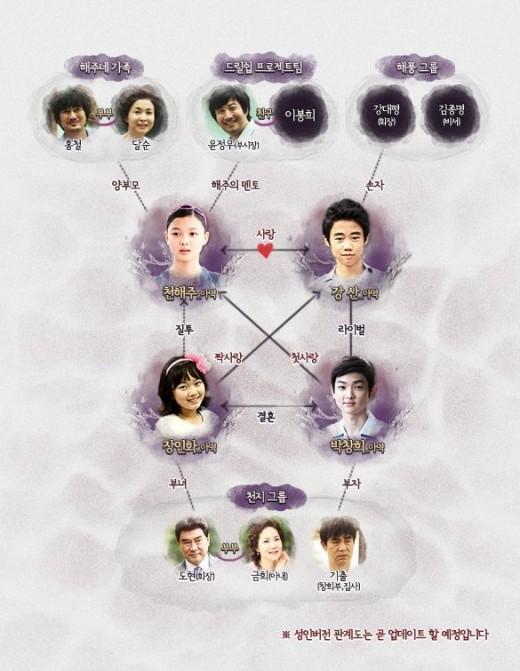 May Queen Relationship Chart