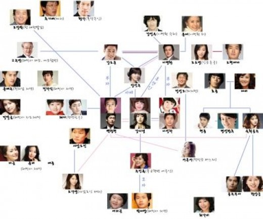 Horse Doctor Character Chart