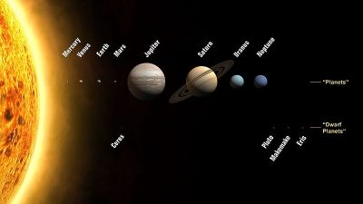 Planets and the Dwarfs