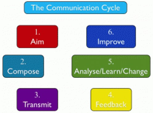 the communication cycle Repetitions of the communication cycle are an essential part of our relationships, and occur every time we have conversation tuckman's theory forming.