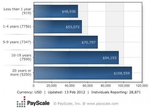 My CPA, CMA and CIA Exam Journeys: Your Salary as a CPA