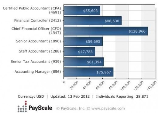 My CPA, CMA and CIA Exam Journeys: Your Salary as a CPA: What can ...