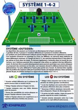 1-4-2 in soccer 7 vs 7