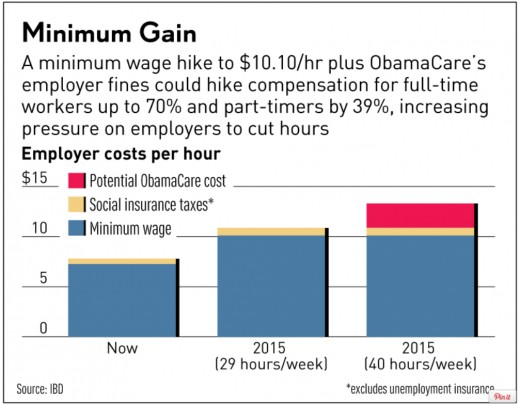 This graph shows one of the consequences of minimum wage increases and other laws that affect business costs.