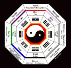Top 10 Feng Shui Tips For Career