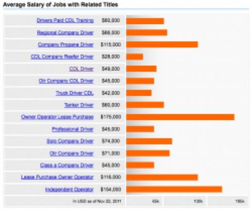 CDL Salary