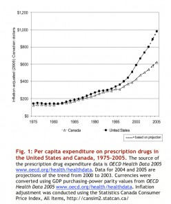 Why does the U.S. use 75% of the world's prescription medications?