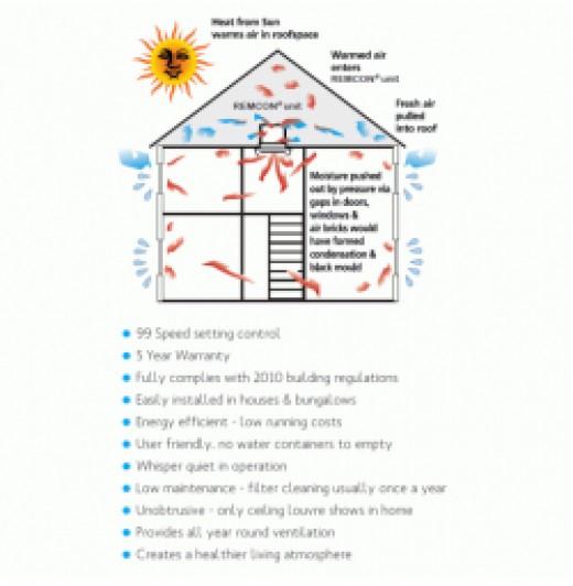 Lofty Remcon Whole House Ventilation Dehumidifier