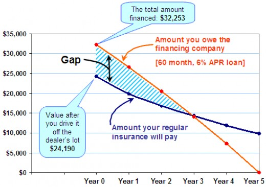 Notice the rate and term aren't extravagant, but if your rate is higher then the GAP stays longer...