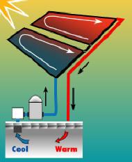 How solar pool heater works.