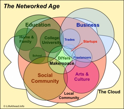 Networked learning in the 21st century