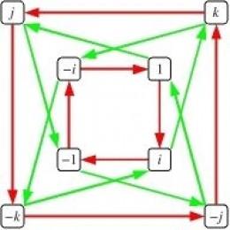 Cayley graph