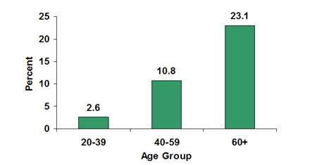 Source: 2003–2006 National Health and Nutrition Examination Survey estimates of total prevalence (both diagnosed and undiagnosed) were projected to year 2007.