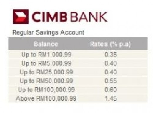 Interest Rate of Regular Savings Account