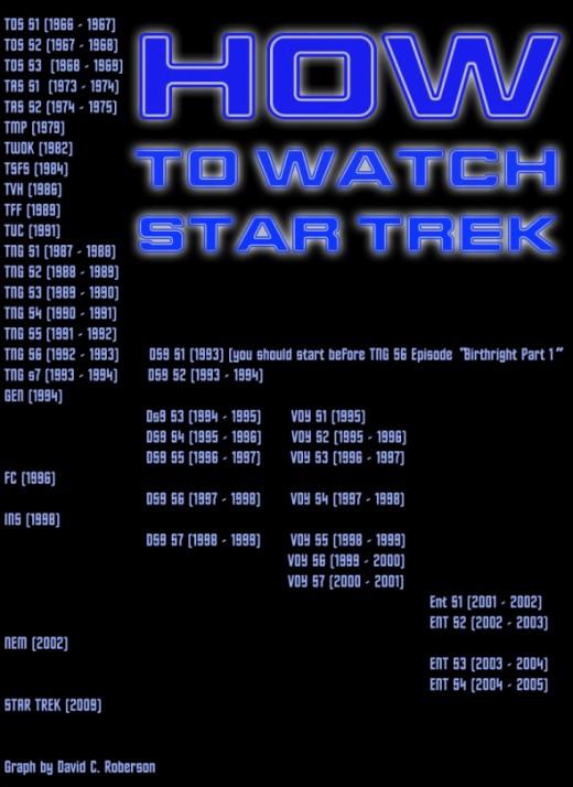 How To Watch Star Trek by David C. Roberson
