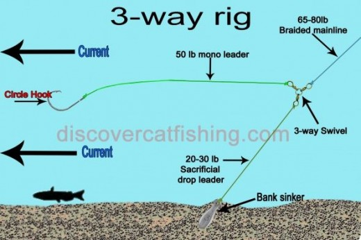 Catfish rigs how to tie a catfish rig for How to rig a fishing line