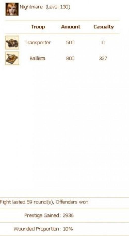 2,936 Prestige Points