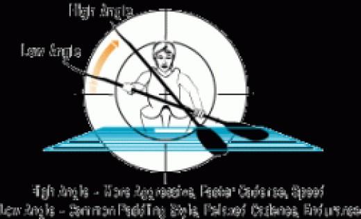 High Angle vs Low Angle Paddle Stoke