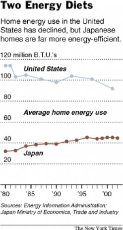 Global Warming 8--Japan Leads in Energy Conservation