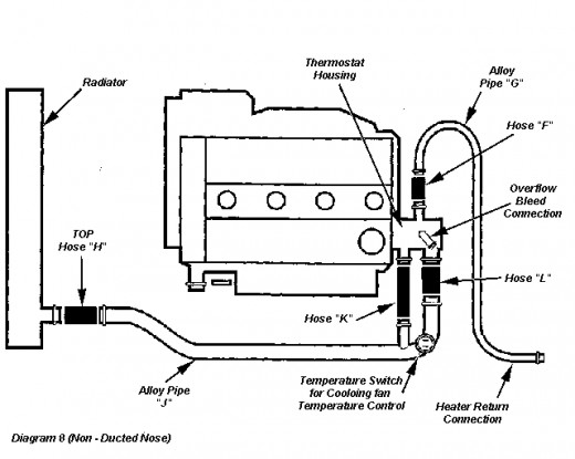 Radiator hosing diagram