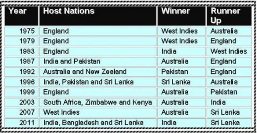 World Cup Cricket results