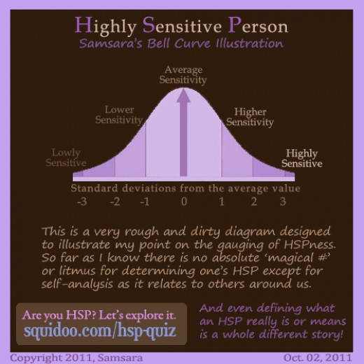 Highly Sensitive Person Bell Curve by Samsara