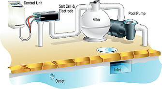 Typical Salt Chlorination System
