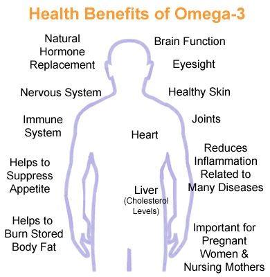 Health Benefits of Omega 3's