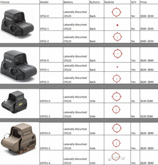 Eotech Comparison Chart