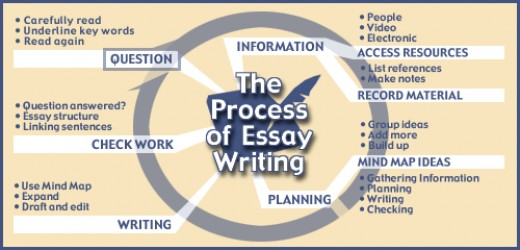 Process analysis essay outline