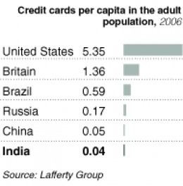 The growth potential for Indian credit card industry.