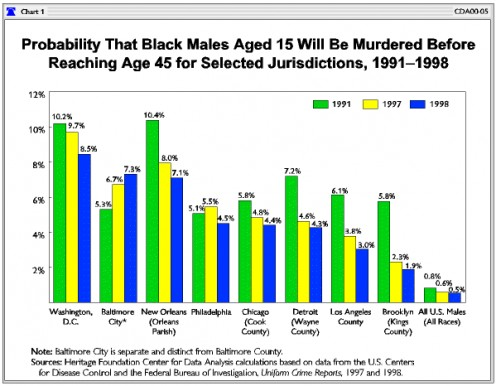 Statistics Of Murdered Black Males