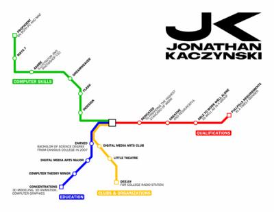 Subway / Metro / Underground Map