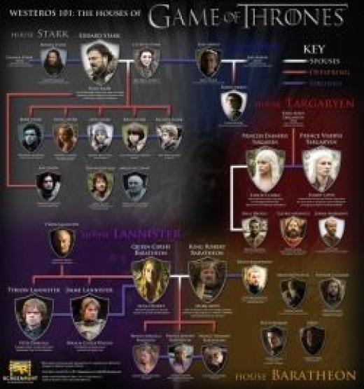 Westeros 101