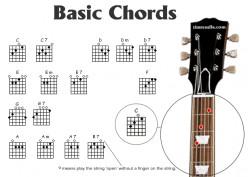 Beginner Guitar Lesson Online