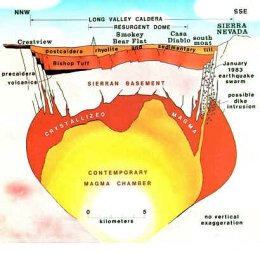 Side view of Yellowstone's magma chamber