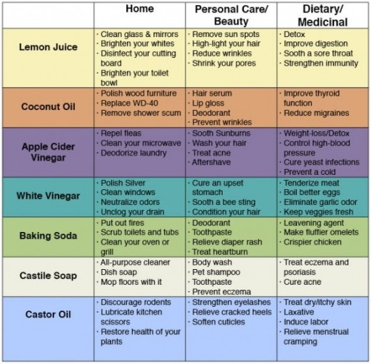 Green Household Products Chart